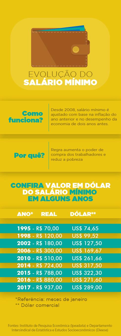 Valor do Salário Mínimo em Dólares